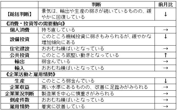 内閣府「月例経済報告」(平成30年5月)より