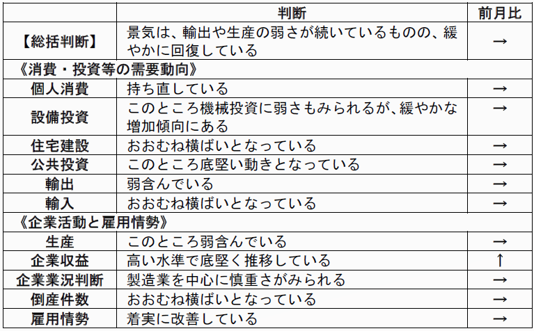内閣府「月例経済報告」(平成30年6月)より