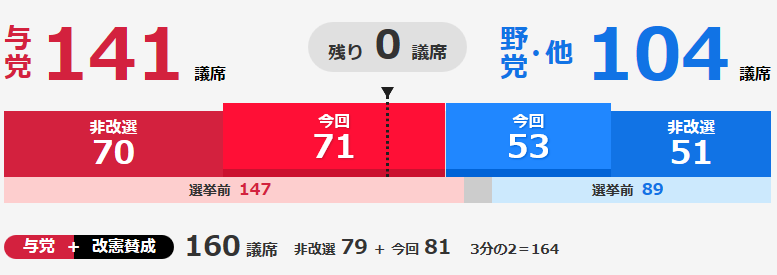 第25回参院選(2019年)の結果