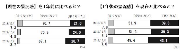 日銀「生活意識に関するアンケート調査」(2019年6月)