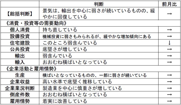 内閣府「月例経済報告」(令和元年9月)より