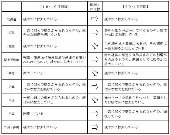日銀「地域経済報告」(2020年1月さくらレポート)より