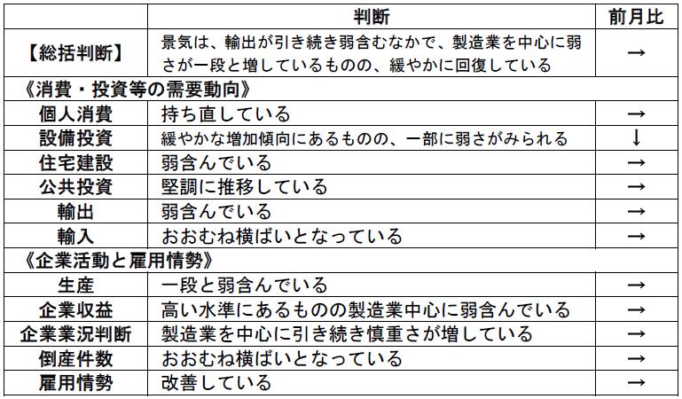 内閣府「月例経済報告」(令和2年1月)より