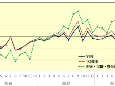 8月百貨店売上高▲0.2%/台風・土曜1日減など影響も個人消費上向き兆し