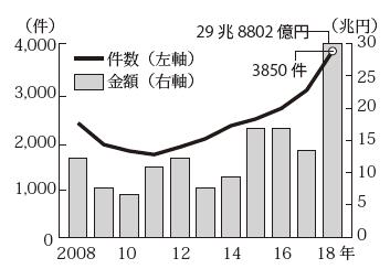 日本企業が関わるM&Aが過去最多に
