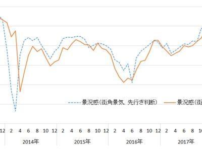 7月街角景気/現状・先行き判断とも2ヵ月ぶり悪化