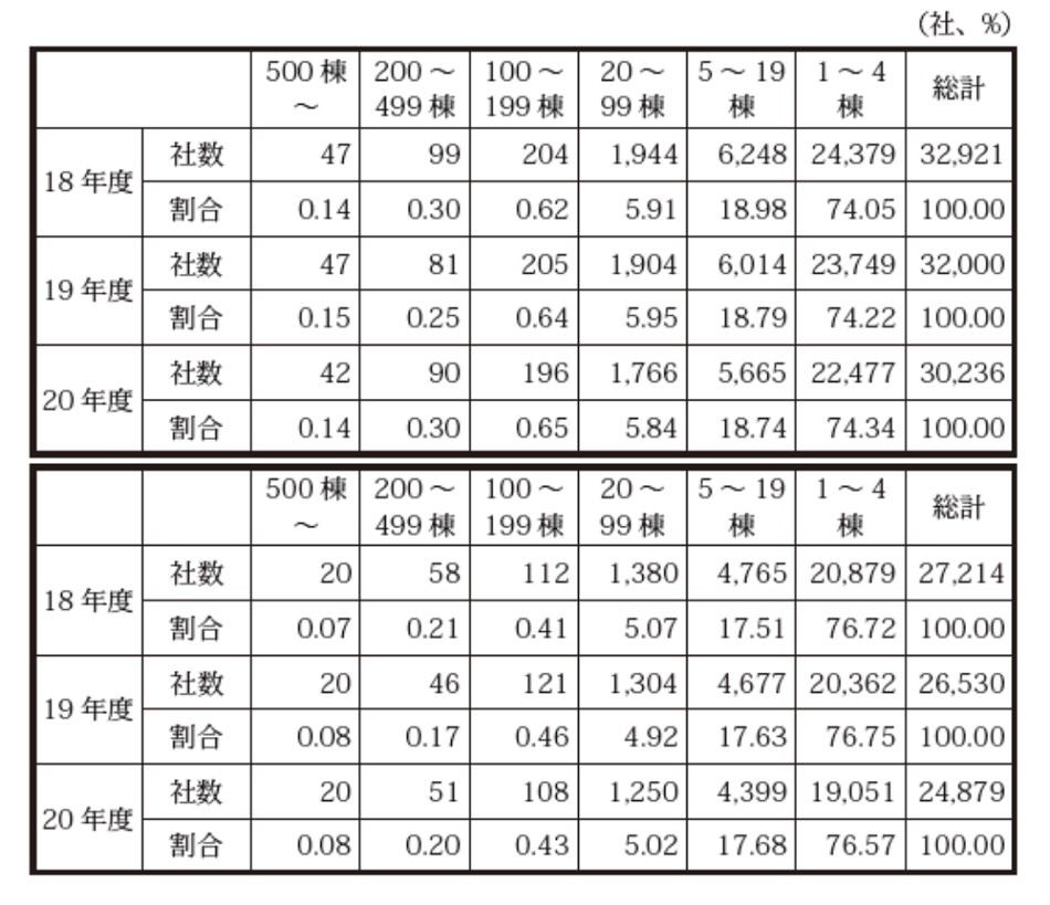 供給規模別の社数及びその割合(上段:低層住宅全体、下段:持家戸建住宅)