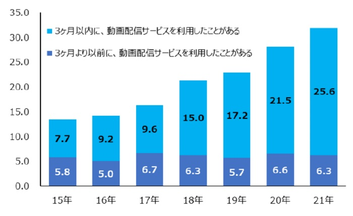 ●動画配信サービスの利用率の推移
