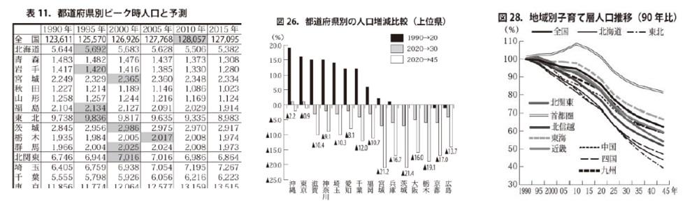 Ⅰ章.住宅業界と人口の将来予測
