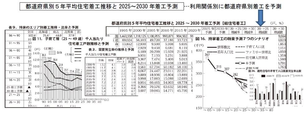 Ⅱ章.2030年の住宅着工予測