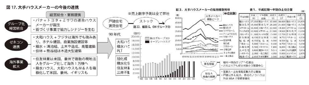Ⅲ章.2030年の住宅業界大再編~業態別・勢力図の変化