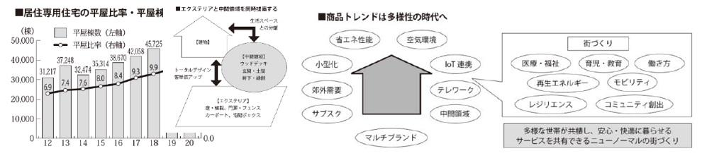 Ⅵ章.商品トレンド予測