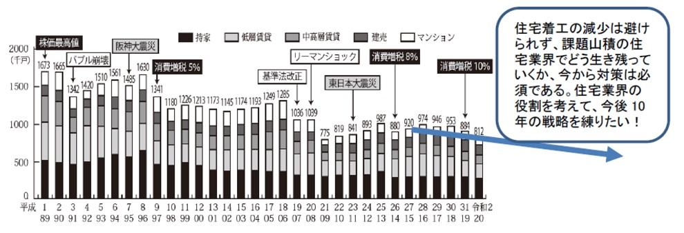 平成~令和の住宅着工の推移