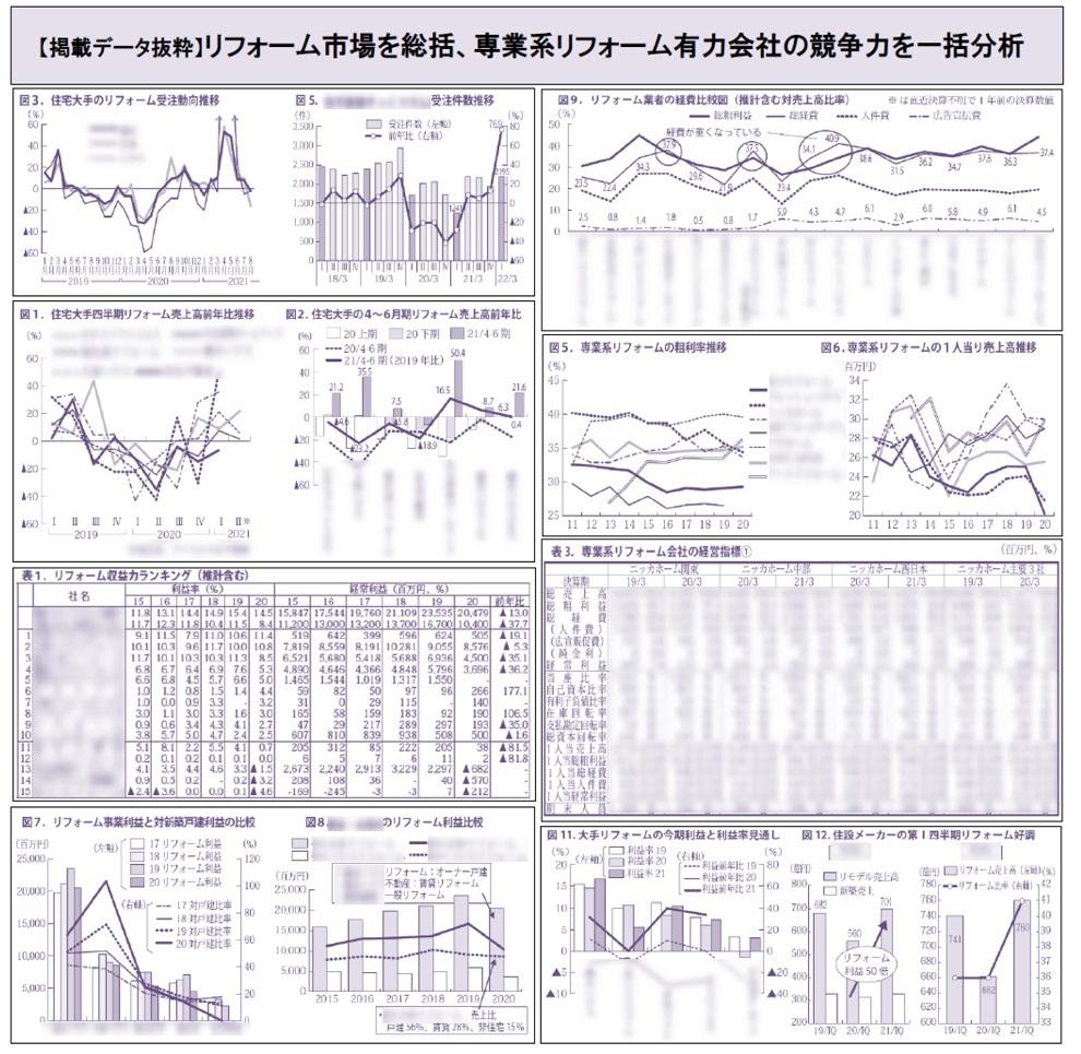 【掲載データ抜粋】リフォーム市場を総括、専業系リフォーム有力会社の競争力を一括分析